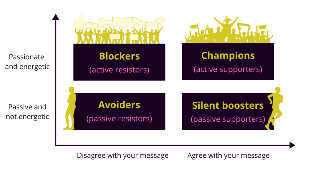 Chart breaking down audience into four groups 1. Blockers or active resistors (passionate and energetic but don't agree with your message) 2. Champions or active supporters (passionate and energetic and agree with your message) 3. Avoiders or passive resistors (passive and not energetic and disagree with your message) 4. Silent boosters or passive supporters (passive and not energetic and agree with your message)